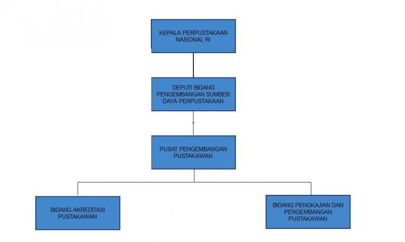 Profil Organisasi